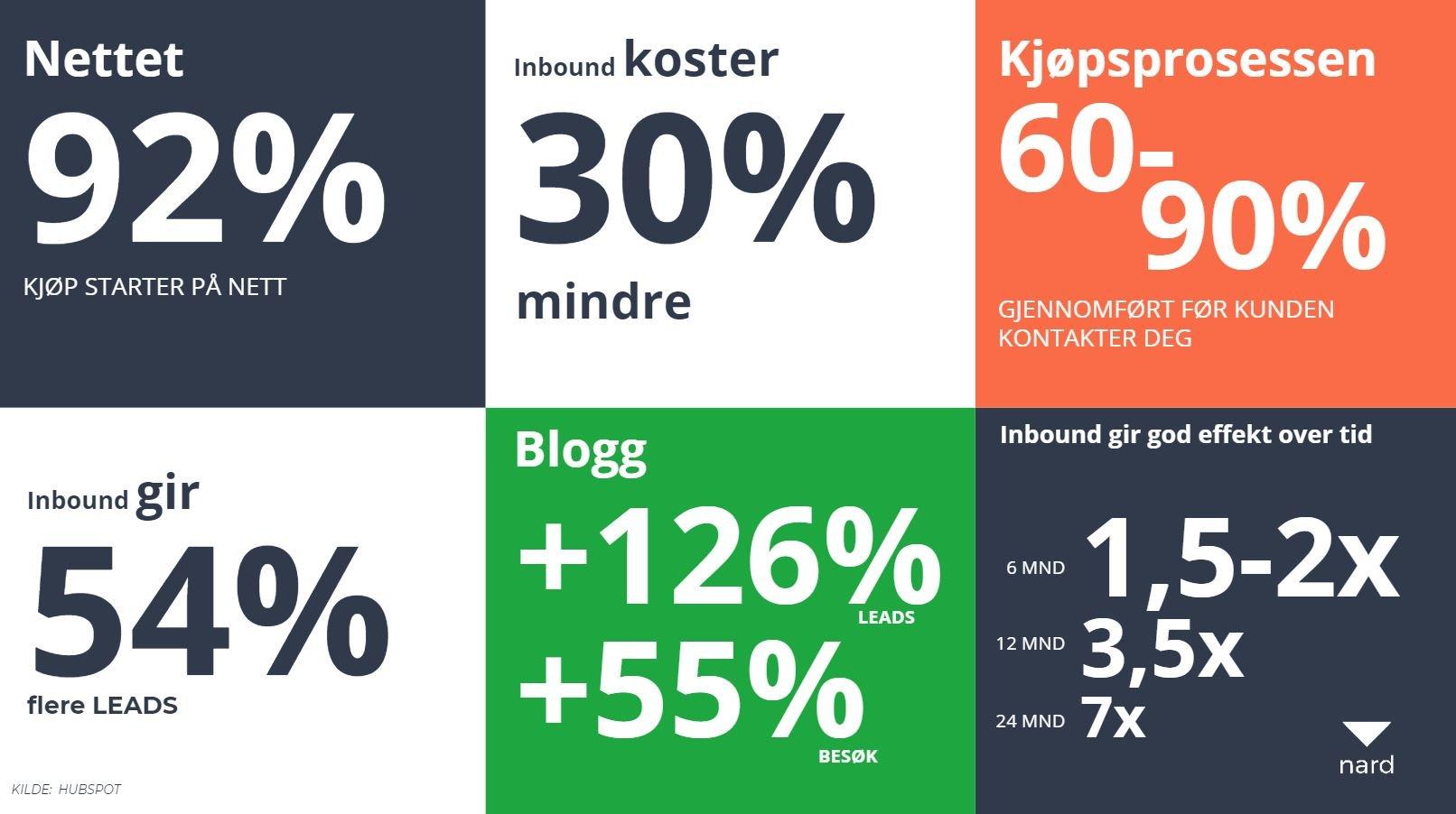 HubSpot statistics-2