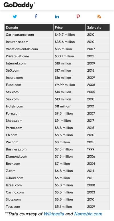 De dyreste .com-domenenavnene. Faksimile: Godadd